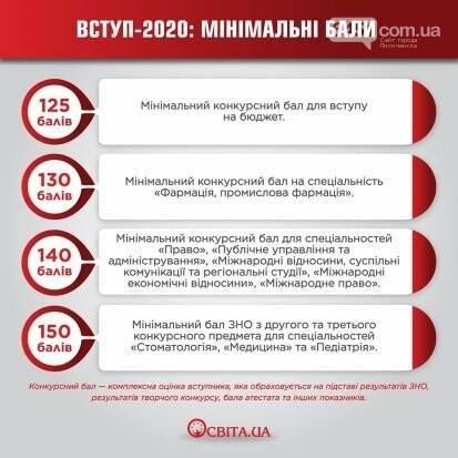 ВНО 2020- предметы, минимальный бал, даты экзаменов , фото-1