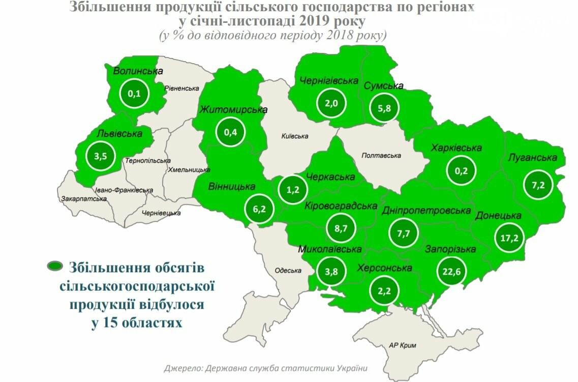 Луганская область заняла 5-ое место в рейтинге прироста сельхозпроизводства за 2019 год, фото-1