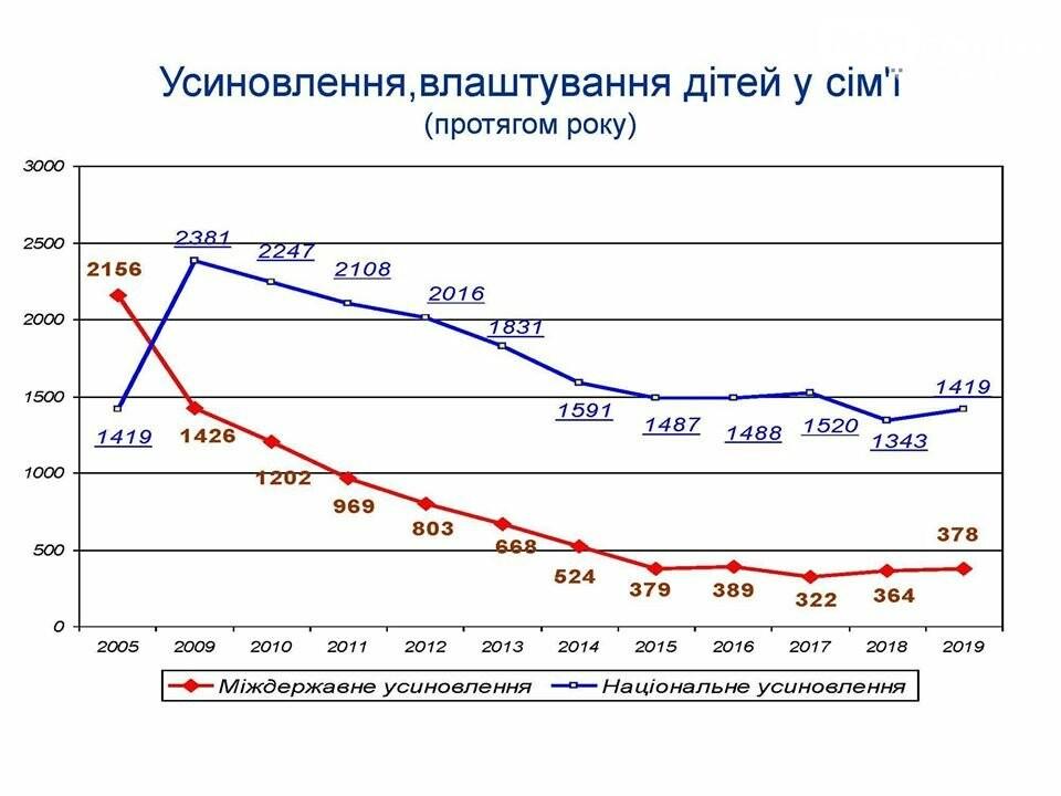 Усыновление детей в Украине. Реальные факты в противовес отчётам и обещаниям правительства, фото-1