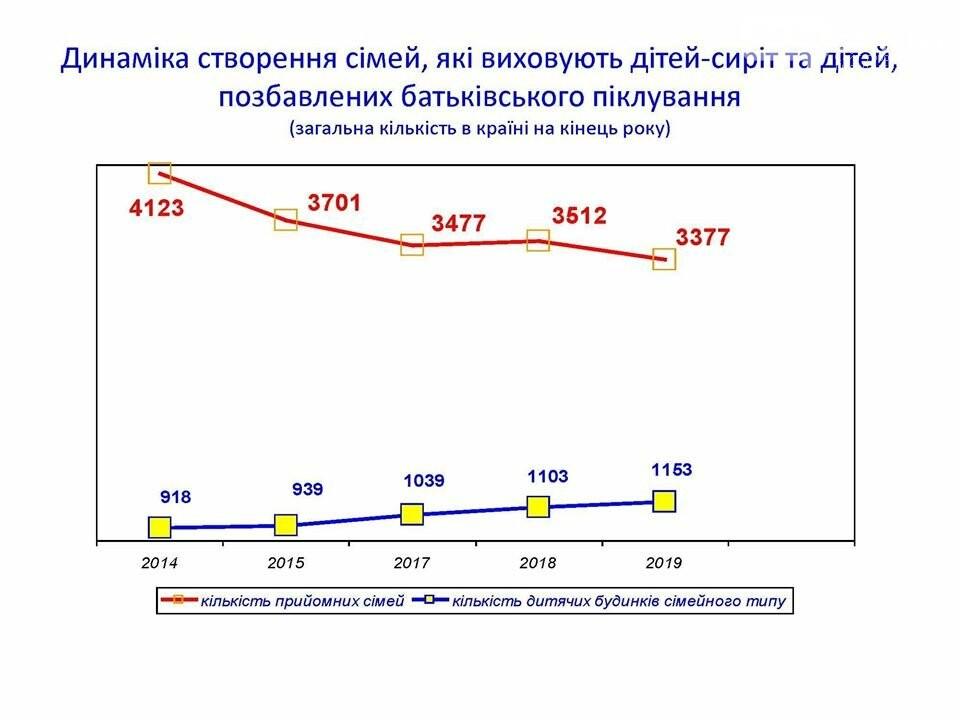 Усыновление детей в Украине. Реальные факты в противовес отчётам и обещаниям правительства, фото-2