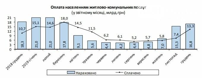 Задолженность украинцев за услуги ЖКХ возросла , фото-2
