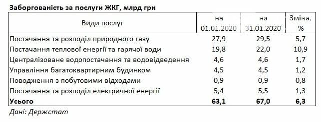 Задолженность украинцев за услуги ЖКХ возросла , фото-1