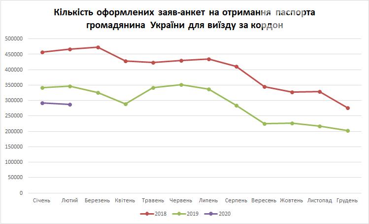В Луганской области в 3 раза вырос спрос на загранпаспорта, фото-1