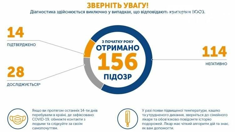 В Украине зарегистрировали семь новых случаев заражения коронавирусом, всего 14 случаев. Среди заболевших маленькие дети, фото-1