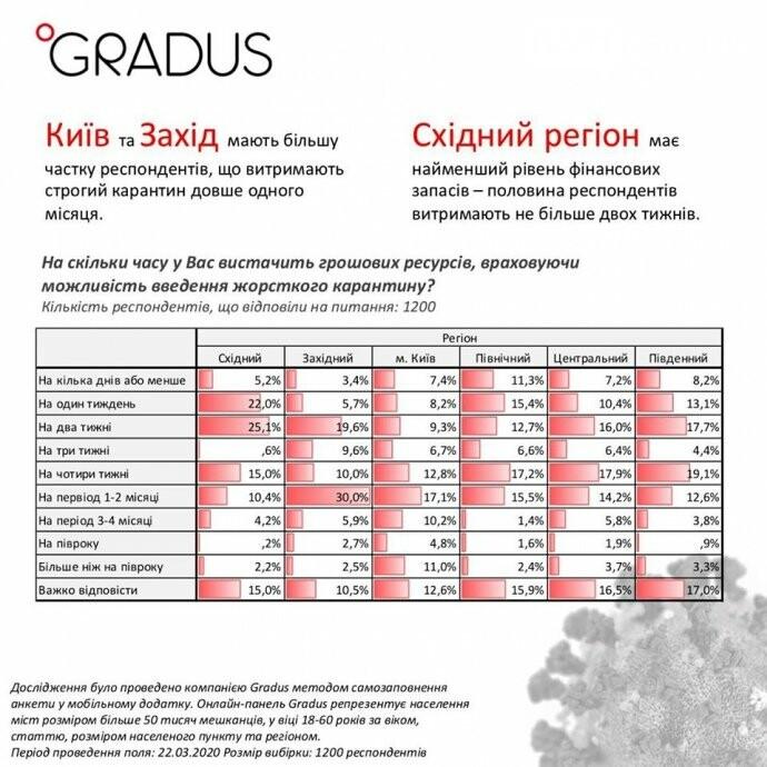 В условиях карантина у почти 60% украинцев через месяц закончатся деньги - опрос, фото-2