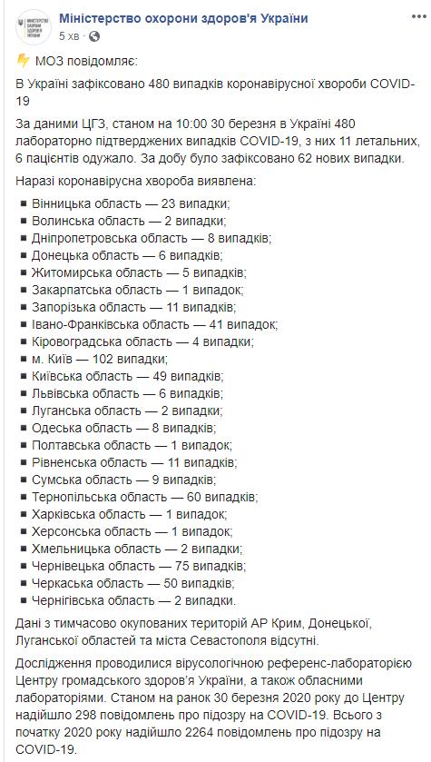 Данные на утро 30 марта. Количество зараженных коронавирусом в Украине выросло до 480 человек, фото-1