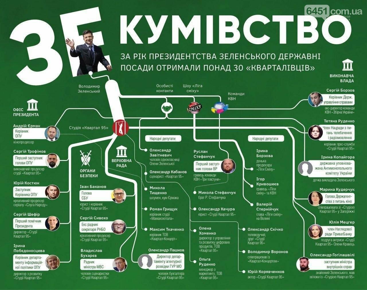 "Зе-кумовство: опубликована инфографика с ""кварталовцами"" во власти, фото-1"