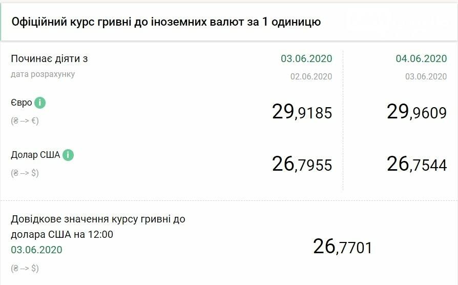 НБУ снизил официальный курс доллара - курс валюты на 04.06, фото-1