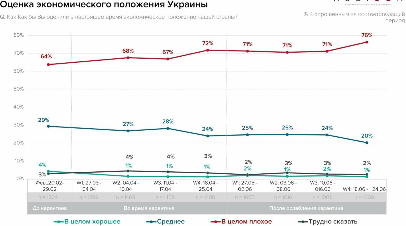 Жители Украины оценили экономическое положение страны: результаты неутешительные, фото-1