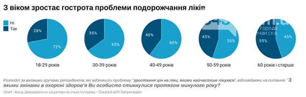 Жители Украины назвали месячную сумму затрат на лекарства и лечение, фото-1