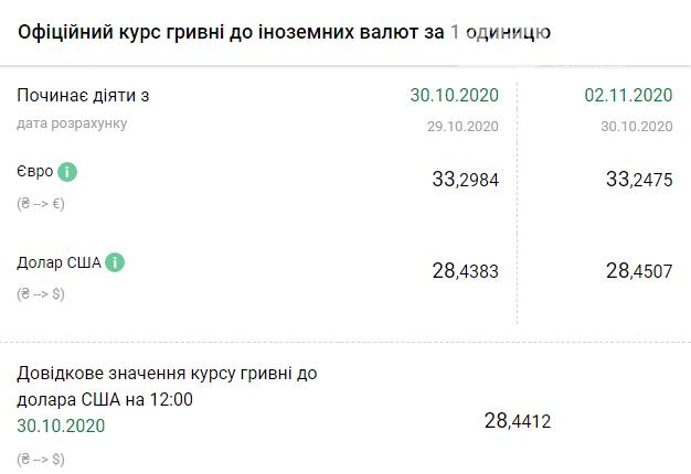 Курс НБУ на 2 ноября. В Украине доллар дорожает, а евро идет вниз, фото-1