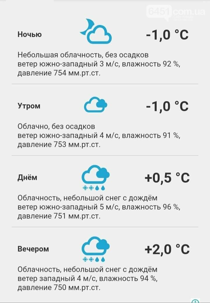Погода на 24 ноября