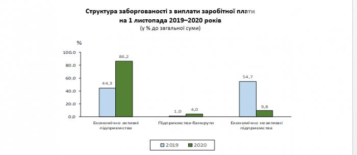 Статистика задолженности