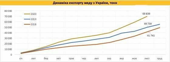 Украина установила рекорд по экспорту мёда, фото-1
