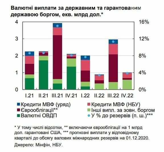 Украина должна погасить $17 млрд валютных долгов в следующие два года, фото-1
