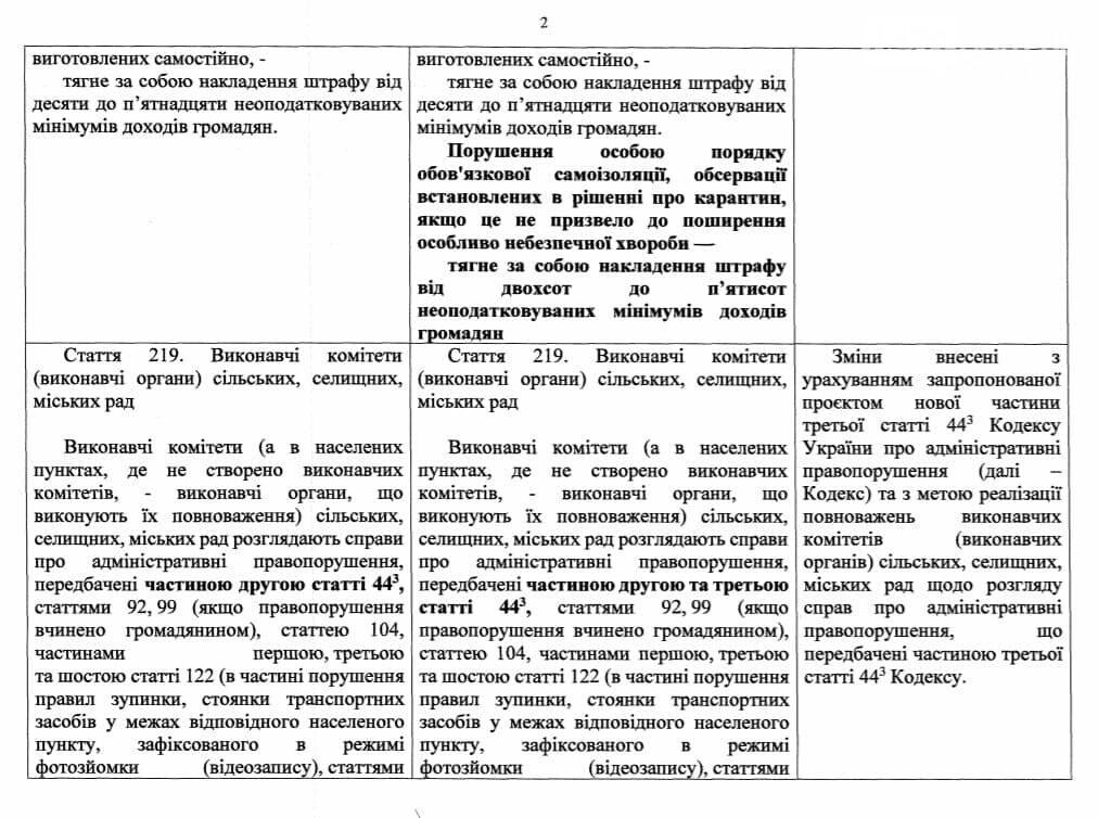 Кабмин принял законопроект, предусматривающий штрафы за нарушение самоизоляции, фото-2