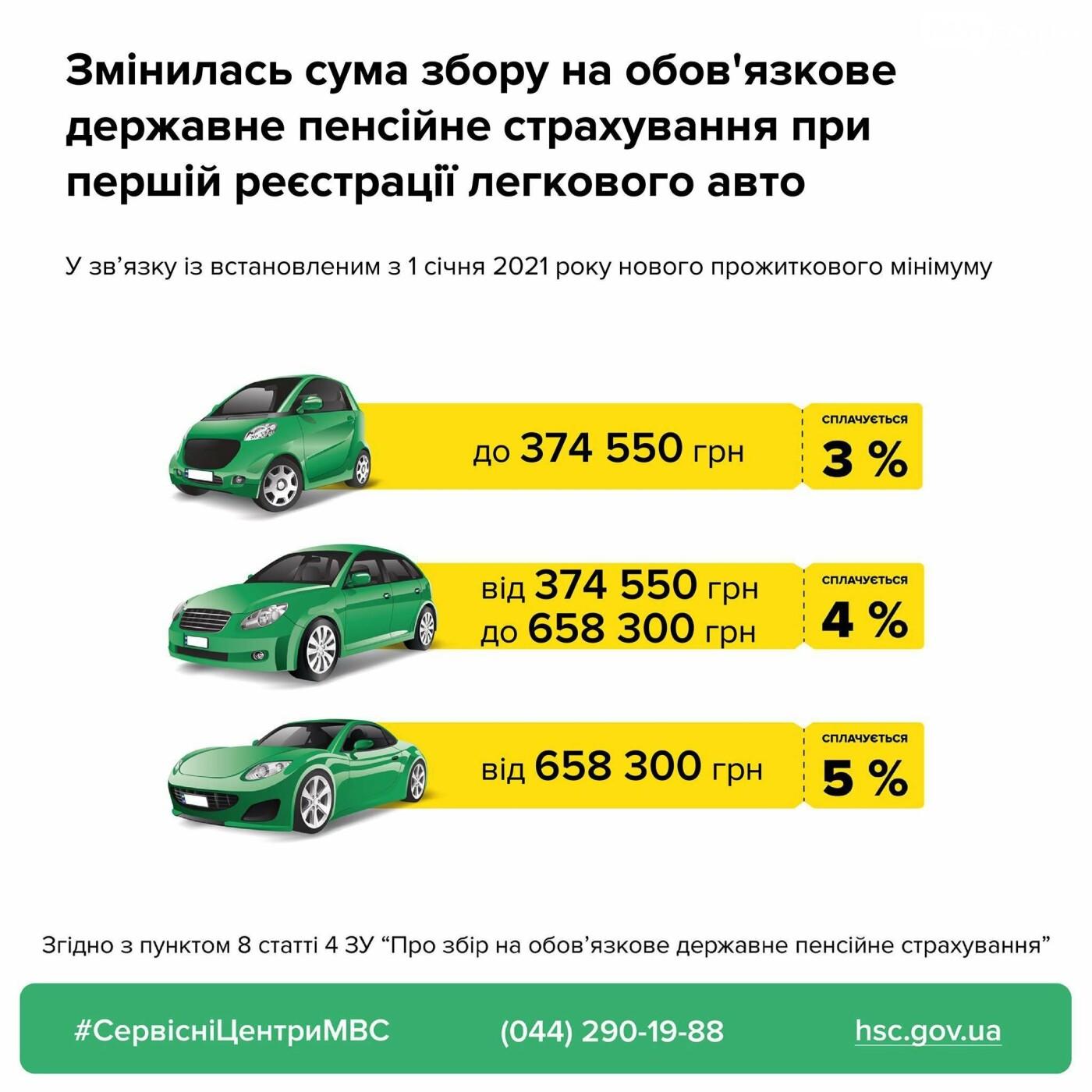 Изменена сумма сбора на обязательное государственное пенсионное страхование при первой регистрации легкового авто, фото-1