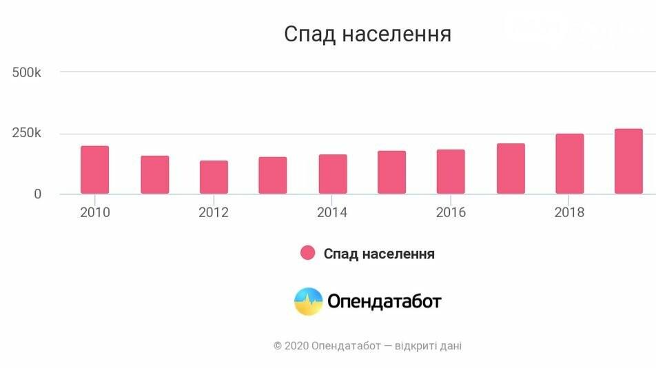 В Украине рождаемость снизилась на 40%, фото-1