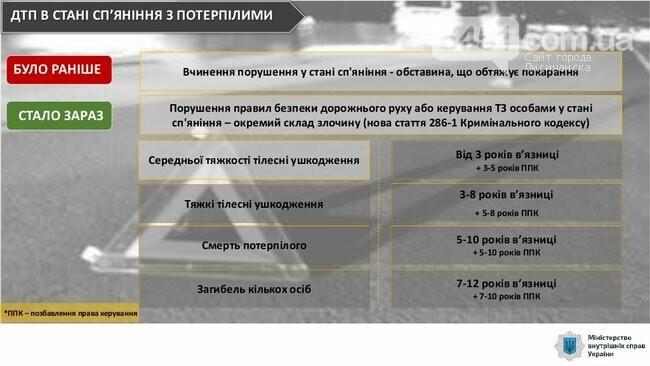 С сегодняшнего дня начинают действовать новые штрафы за нарушение ПДД, фото-2, МВД Украины