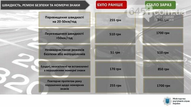 С сегодняшнего дня начинают действовать новые штрафы за нарушение ПДД, фото-3, МВД Украины