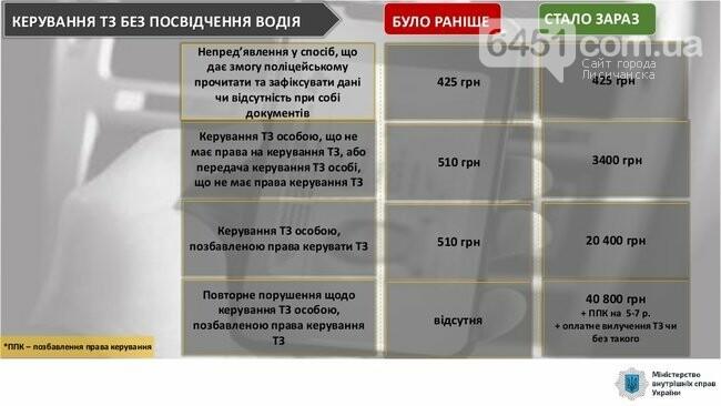 С сегодняшнего дня начинают действовать новые штрафы за нарушение ПДД, фото-4, МВД Украины