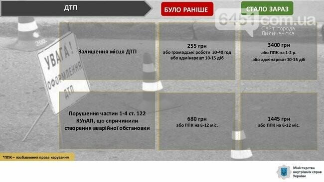 С сегодняшнего дня начинают действовать новые штрафы за нарушение ПДД, фото-5, МВД Украины