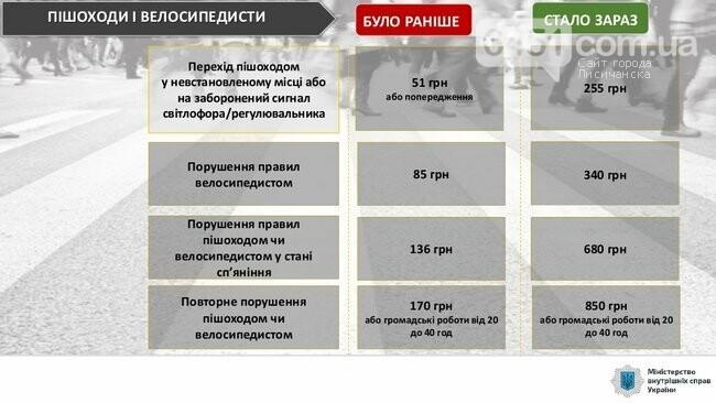 С сегодняшнего дня начинают действовать новые штрафы за нарушение ПДД, фото-6, МВД Украины