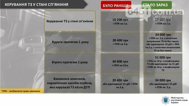 С сегодняшнего дня начинают действовать новые штрафы за нарушение ПДД, фото-1, МВД Украины