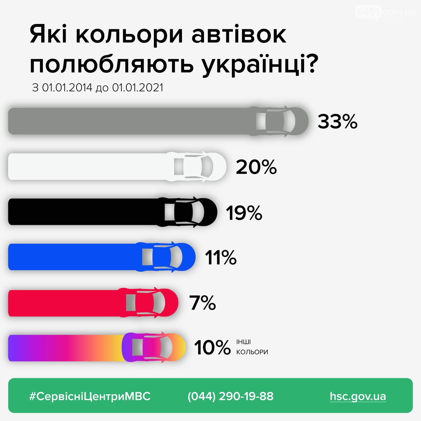 Какие цвета автомобилей чаще всего выбирают жители Украины, фото-1