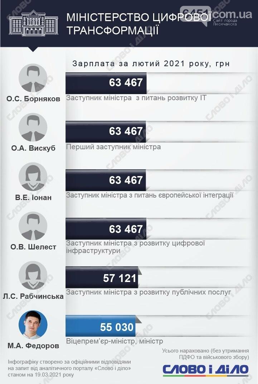 У кого больше? Зарплаты министров и их замов за февраль 2021 года, фото-13