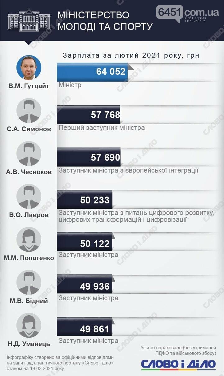 У кого больше? Зарплаты министров и их замов за февраль 2021 года, фото-18