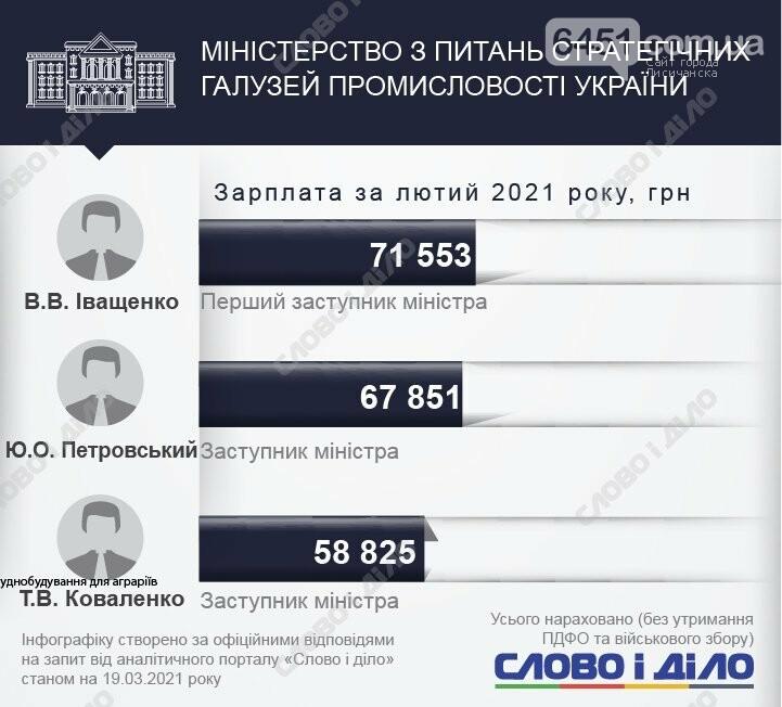 У кого больше? Зарплаты министров и их замов за февраль 2021 года, фото-20