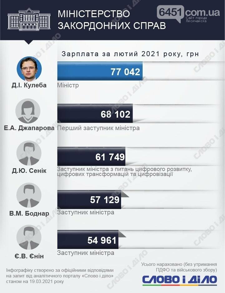 У кого больше? Зарплаты министров и их замов за февраль 2021 года, фото-4