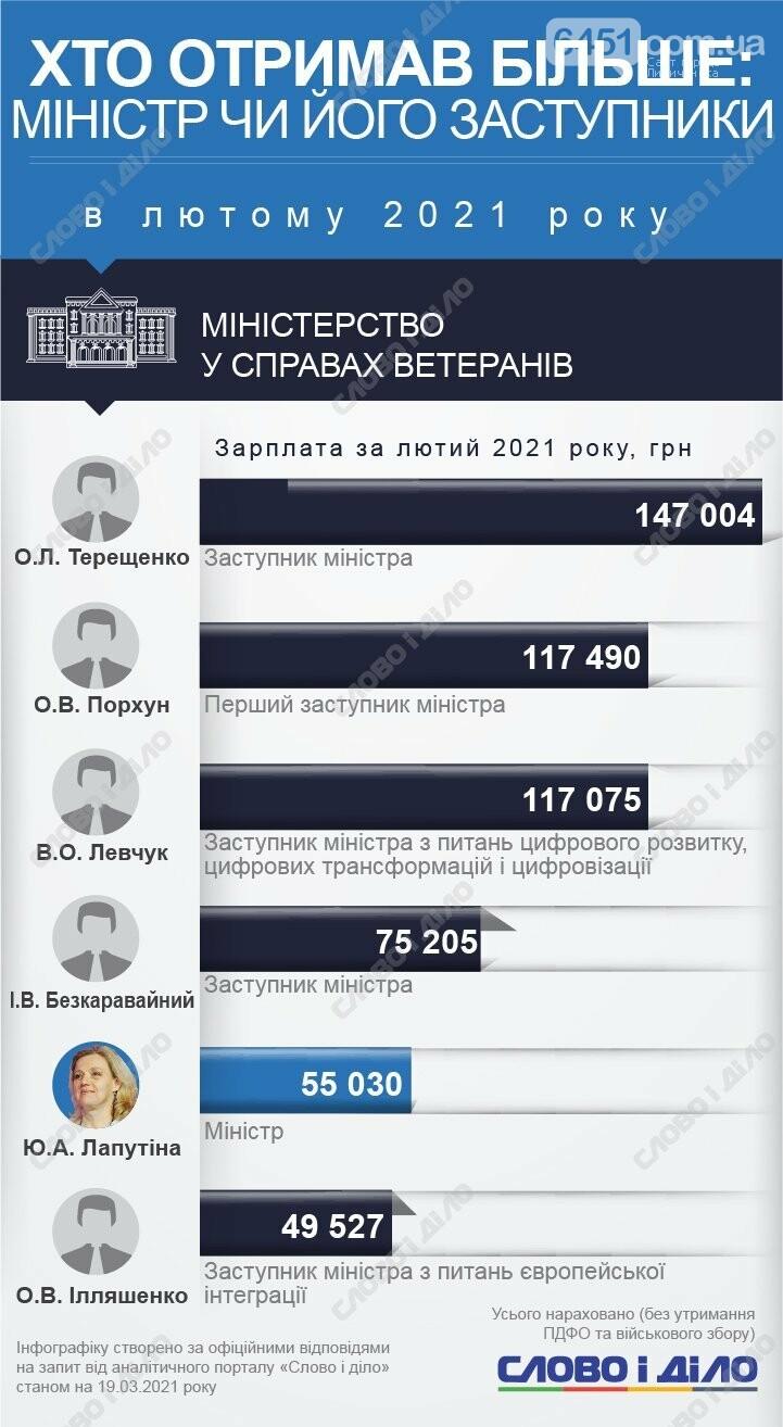 У кого больше? Зарплаты министров и их замов за февраль 2021 года, фото-2