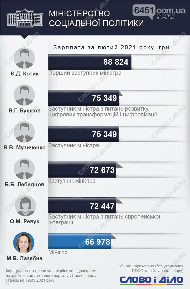 У кого больше? Зарплаты министров и их замов за февраль 2021 года, фото-9