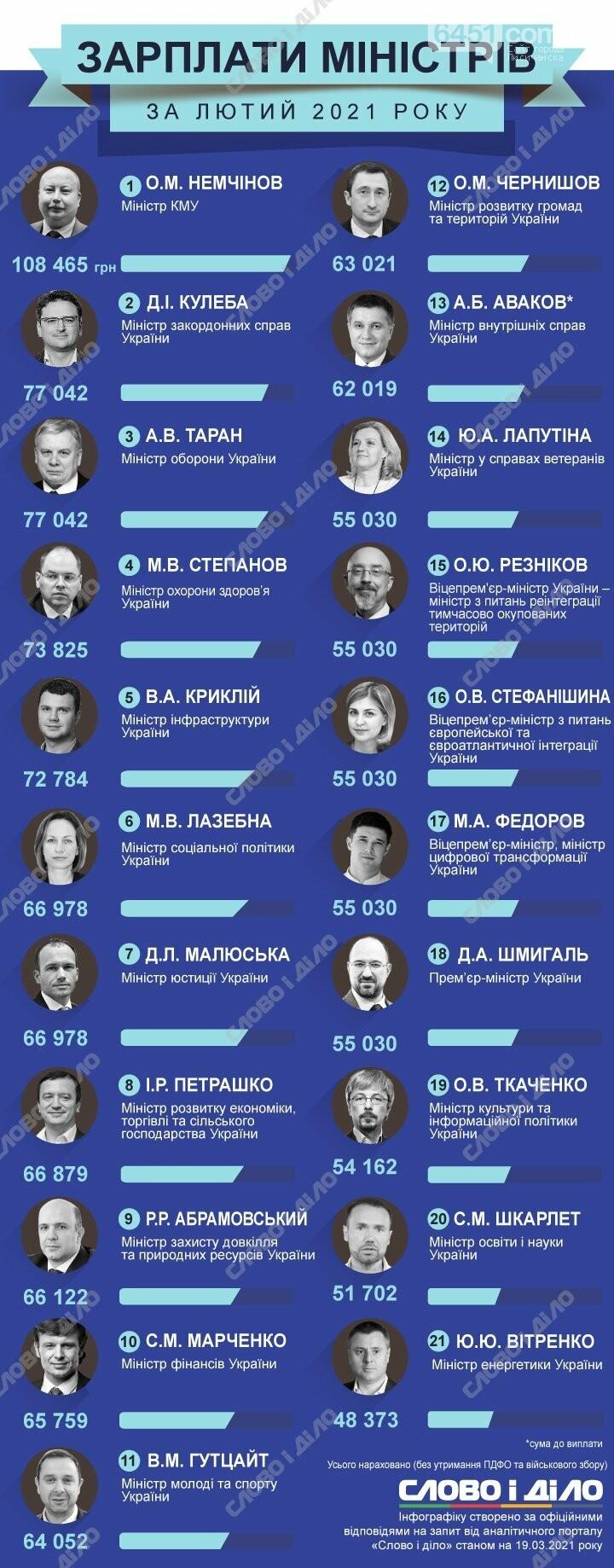 У кого больше? Зарплаты министров и их замов за февраль 2021 года, фото-1