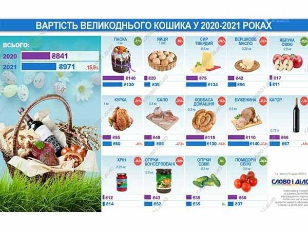 Стоимость продуктовой корзины на Пасху выросла больше, чем на 15%, фото-1