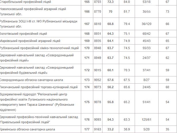 Лисичанская многопрофильная гимназия на втором месте в рейтинге школ Луганской области, фото-12