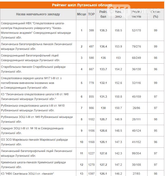 Лисичанская многопрофильная гимназия на втором месте в рейтинге школ Луганской области, фото-1
