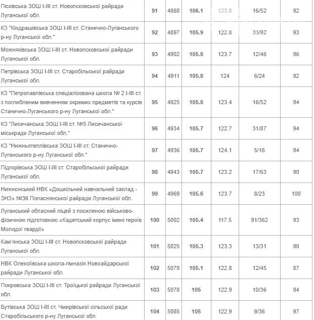 Лисичанская многопрофильная гимназия на втором месте в рейтинге школ Луганской области, фото-7