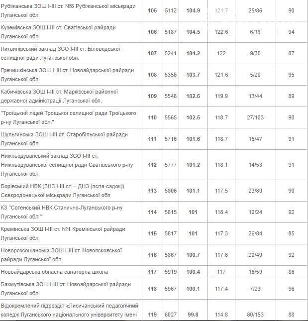 Лисичанская многопрофильная гимназия на втором месте в рейтинге школ Луганской области, фото-8