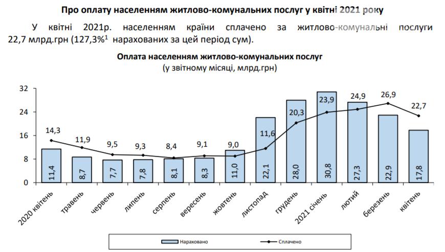 За год коммунальные платежки увеличились почти на 60%, а тарифы поднялись на 35% - Госстат, фото-1
